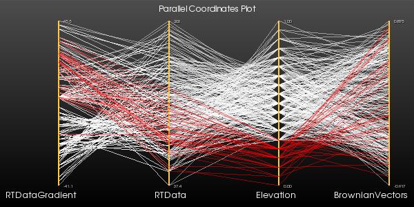 VTK/Examples/Python/Infovis/ParallelCoordinatesView