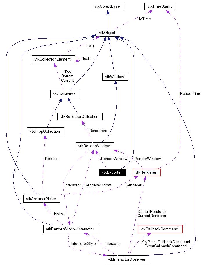 Vtk Vtkexporter Class Reference