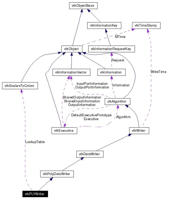 Vtk Vtkplywriter Class Reference