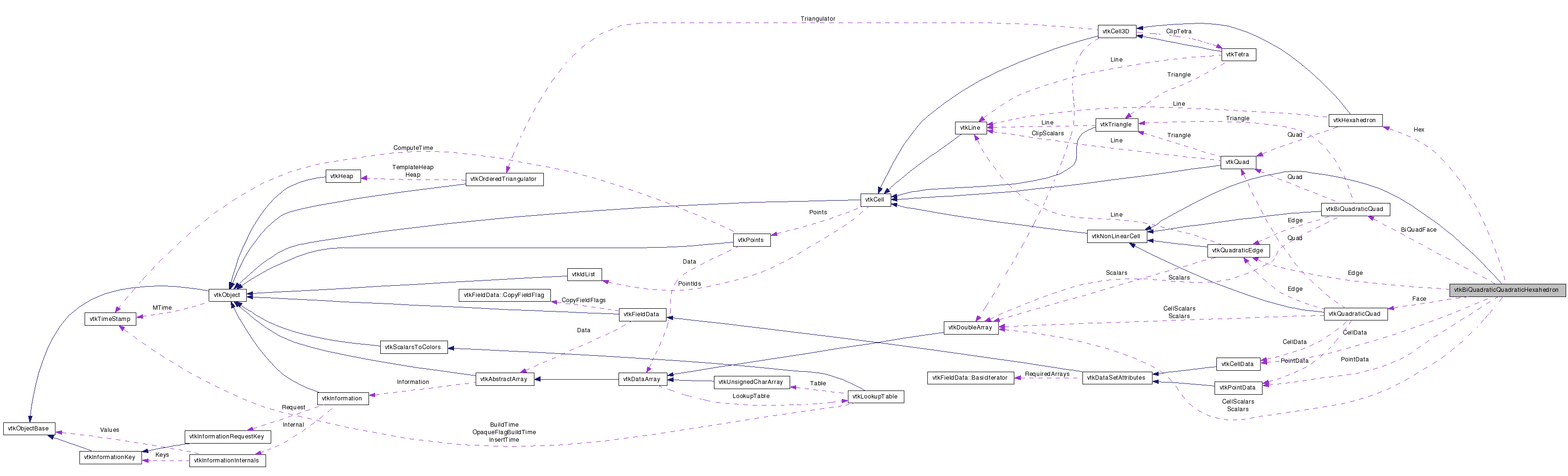 VTK: vtkBiQuadraticQuadraticHexahedron Class Reference
