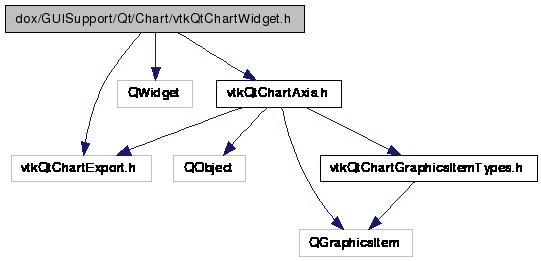VTK: dox/GUISupport/Qt/Chart/vtkQtChartWidget h File Reference