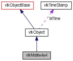 VTK: vtkMatrix4x4 Class Reference