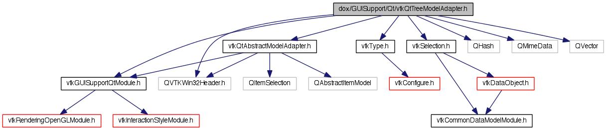 VTK: dox/GUISupport/Qt/vtkQtTreeModelAdapter h File Reference