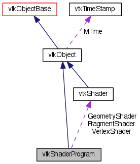 VTK: vtkShaderProgram Class Reference