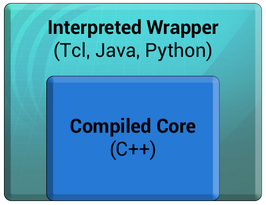 C++ core wrapped for Tcl, Java or Python access